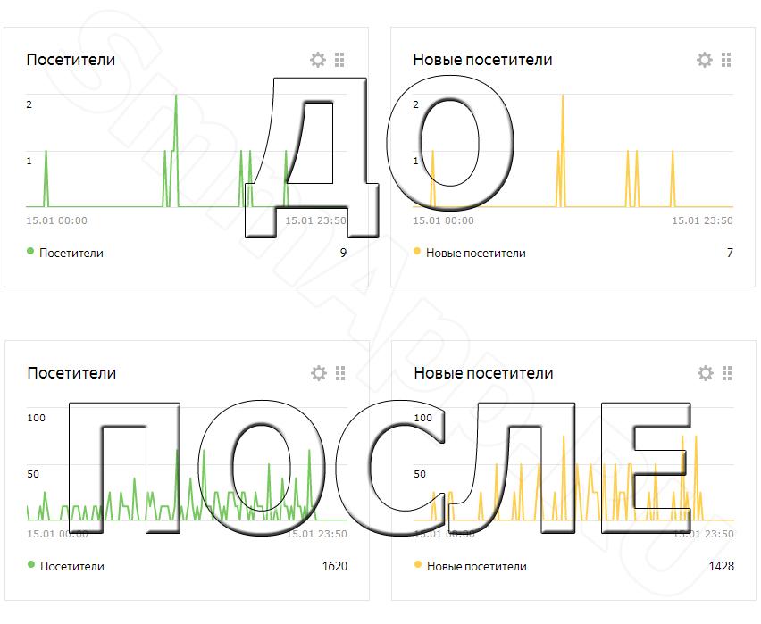 Результат продвижения сайтов до и после